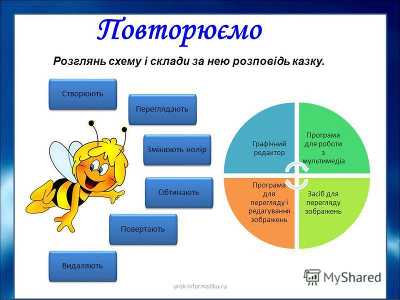 Повторюємо urok-informatiku.ru Розглянь схему і склади за нею розповідь казку. Створюють Переглядають Обтинають Змінюють колір Повертають Видаляють Графічний редактор Програма для роботи з мультимедіа Засіб для перегляду зображень Програма для перегл