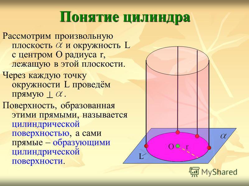 Понятие цилиндра Рассмотрим произвольную плоскость и окружность L с центром O радиуса r, лежащую в этой плоскости. Через каждую точку окружности L проведём прямую. Поверхность, образованная этими прямыми, называется цилиндрической поверхностью, а сам