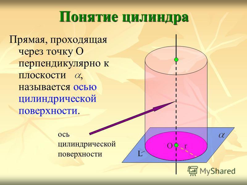 Прямая, проходящая через точку О перпендикулярно к плоскости, называется осью цилиндрической поверхности. Понятие цилиндра L Or ось цилиндрической поверхности