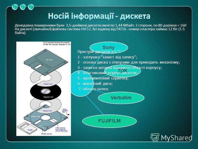 Донедавна поширеними були 3,5- дюймові дискети ємністю 1,44 Мбайт. 2 сторони, по 80 доріжок = 160 На дискеті ( звичайної ) файлова система FAT12. Всі відміну від FAT16 - номер кластера займає 12 біт (1.5 байта ). Sony TDK Verbatim FUJIFILM Пристрій д