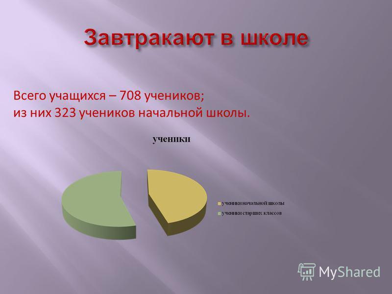 Всего учащихся – 708 учеников; из них 323 учеников начальной школы.