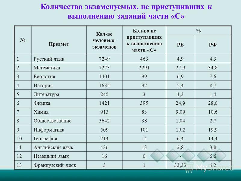 Количество экзаменуемых, не приступивших к выполнению заданий части «С» Предмет Кол-во человеко- экзаменов Кол-во не приступавших к выполнению части «С» % РБРФ 1 Русский язык 72494634,94,3 2 Математика 7273229127,934,8 3 Биология 1401996,97,6 4 Истор