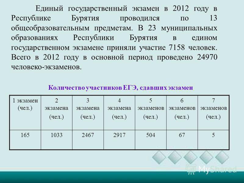 Единый государственный экзамен в 2012 году в Республике Бурятия проводился по 13 общеобразовательным предметам. В 23 муниципальных образованиях Республики Бурятия в едином государственном экзамене приняли участие 7158 человек. Всего в 2012 году в осн