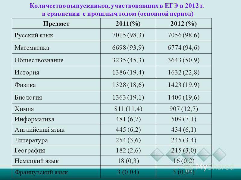 Предмет 2011(%)2012 (%) Русский язык 7015 (98,3)7056 (98,6) Математика 6698 (93,9)6774 (94,6) Обществознание 3235 (45,3)3643 (50,9) История 1386 (19,4)1632 (22,8) Физика 1328 (18,6)1423 (19,9) Биология 1363 (19,1)1400 (19,6) Химия 811 (11,4)907 (12,7