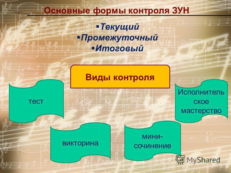Основные формы контроля ЗУН Текущий Промежуточный Итоговый Виды контроля тест Исполнитель ское мастерство викторина мини- сочинение