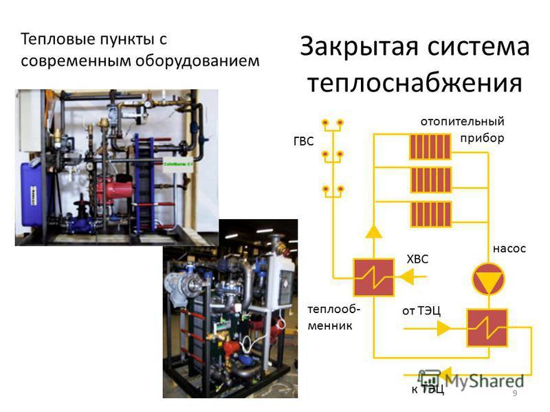 9 Закрытая система теплоснабжения ХВС к ТЭЦ насос отопительный прибор ГВС от ТЭЦ теплообменник Тепловые пункты с современным оборудованием