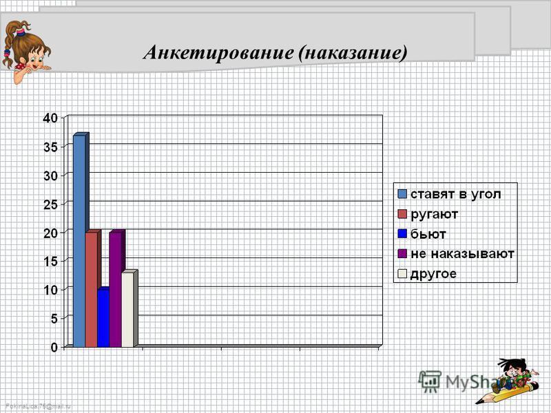 FokinaLida.75@mail.ru Анкетирование (наказание)