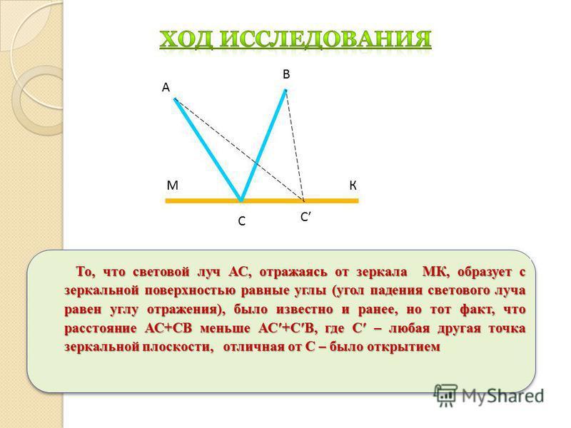 То, что световой луч АС, отражаясь от зеркала МК, образует с зеркальной поверхностью равные углы (угол падения светового луча равен углу отражения), было известно и ранее, но тот факт, что расстояние АС+СВ меньше АС+СВ, где С – любая другая точка зер