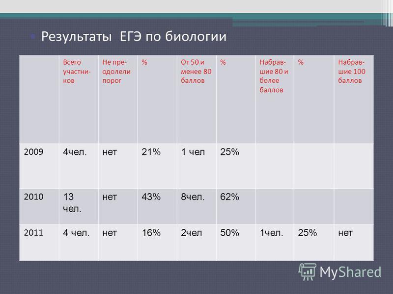 Результаты ЕГЭ по русскому языку Всего участников Не пре- одолели порог %От 50 и менее 80 баллов %Набрав- шие 80 и более баллов %Набрав- шие 100 баллов 2009 4 чел.нет 21%1 чел 25% 2010 13 чел. нет 43%8 чел.62% 2011 4 чел.нет 16%2 чел 50%1 чел.25%нет