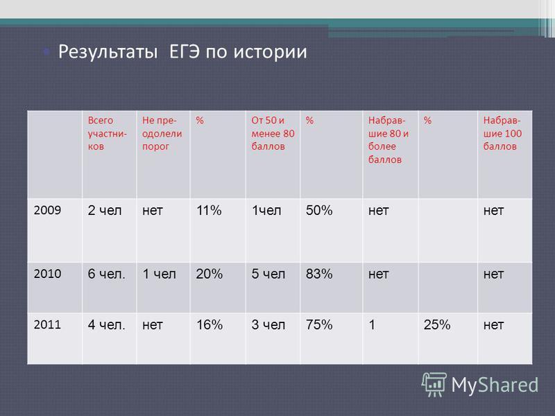 Результаты ЕГЭ по русскому языку Всего участников Не пре- одолели порог %От 50 и менее 80 баллов %Набрав- шие 80 и более баллов %Набрав- шие 100 баллов 2009 2 чел нет 11%1 чел 50%нет 2010 6 чел.1 чел 20%5 чел 83%нет 2011 4 чел.нет 16%3 чел 75%125%нет