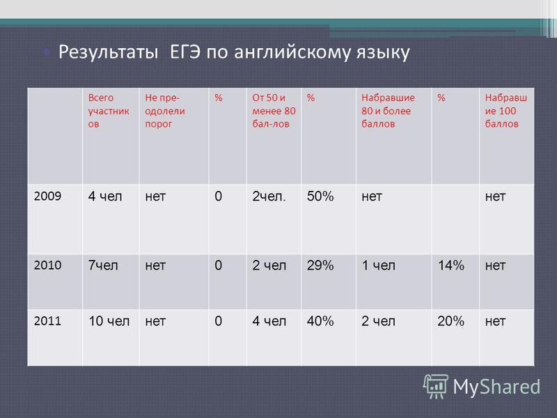 Результаты ЕГЭ по русскому языку Всего участник ов Не пре- одолели порог %От 50 и менее 80 бал-лов %Набравшие 80 и более баллов %Набравш ие 100 баллов 2009 4 чел нет 02 чел.50%нет 2010 7 чел нет 02 чел 29%1 чел 14%нет 2011 10 чел нет 04 чел 40%2 чел