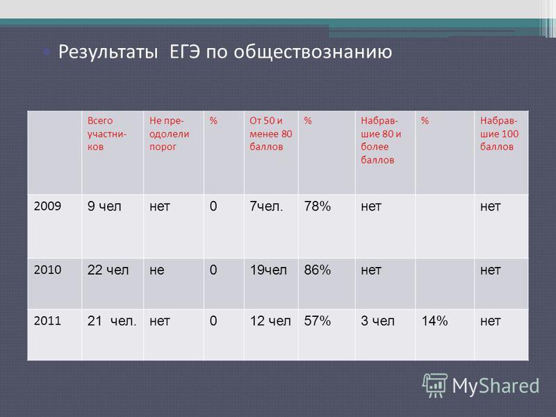 Результаты ЕГЭ по русскому языку Всего участников Не пре- одолели порог %От 50 и менее 80 баллов %Набрав- шие 80 и более баллов %Набрав- шие 100 баллов 2009 9 чел нет 07 чел.78%нет 2010 22 челне 019 чел 86%нет 2011 21 чел.нет 012 чел 57%3 чел 14%нет