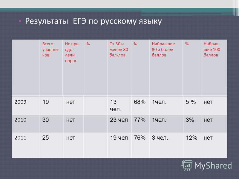 Результаты ЕГЭ по русскому языку 2009 19 нет 13 чел. 68%1 чел.5 %нет 2010 30 нет 23 чел 77%1 чел.3%нет 2011 25 нет 19 чел 76%3 чел.12%нет Всего участников Не преодолели порог %От 50 и менее 80 бал-лов %Набравшие 80 и более баллов %Набрав- шие 100 бал