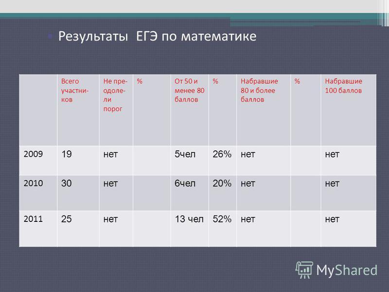Результаты ЕГЭ по русскому языку Всего участников Не преодолели порог %От 50 и менее 80 баллов %Набравшие 80 и более баллов %Набравшие 100 баллов 2009 19 нет 5 чел 26%нет 2010 30 нет 6 чел 20%нет 2011 25 нет 13 чел 52%нет Результаты ЕГЭ по математике