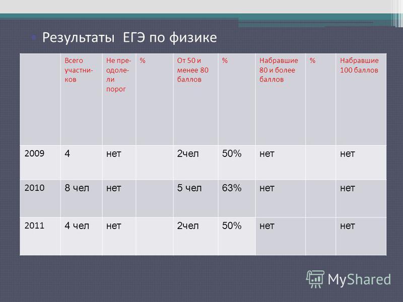 Результаты ЕГЭ по русскому языку Всего участников Не преодолели порог %От 50 и менее 80 баллов %Набравшие 80 и более баллов %Набравшие 100 баллов 2009 4 нет 2 чел 50%нет 2010 8 чел нет 5 чел 63%нет 2011 4 чел нет 2 чел 50%нет Результаты ЕГЭ по физике