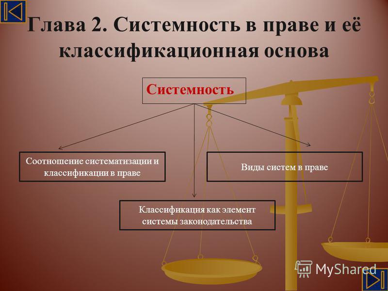 Глава 2. Системность в праве и её классификационная основа Системность Соотношение систематизации и классификации в праве Классификация как элемент системы законодательства Виды систем в праве