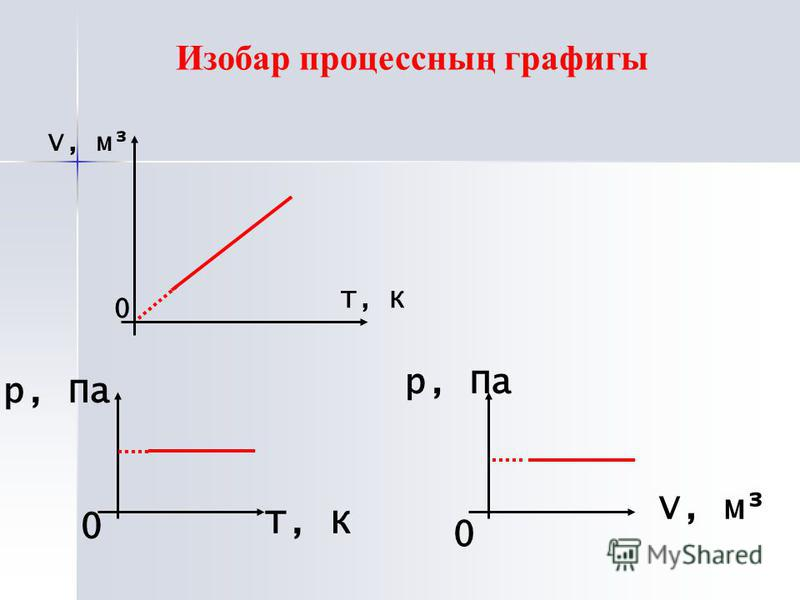 V, м³ 0 Т, К 0 р, Па Т, К 0 р, Па V, м³ Изобар процессның графигы