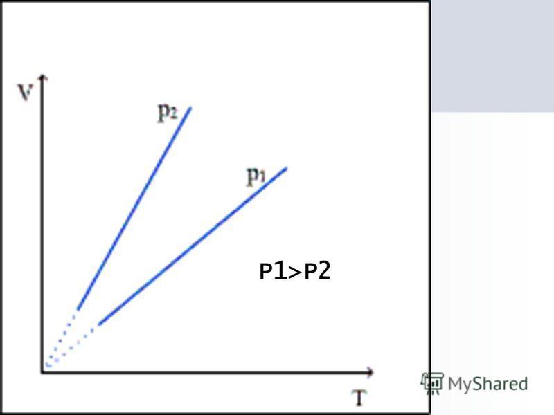 P1>P2