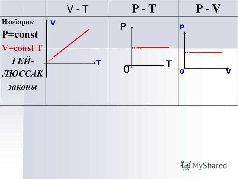 V - T P - TP - V Изобарик Р=const V=const T ГЕЙ- ЛЮССАК законы p V0 V T 0 Р Т