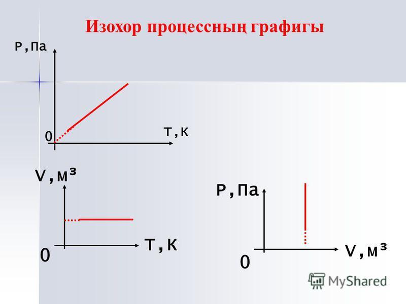 P,Па 0 Т,КТ,К 0 V,м³ Т,К 0 Р,Па V,м³ Изохор процессның графигы