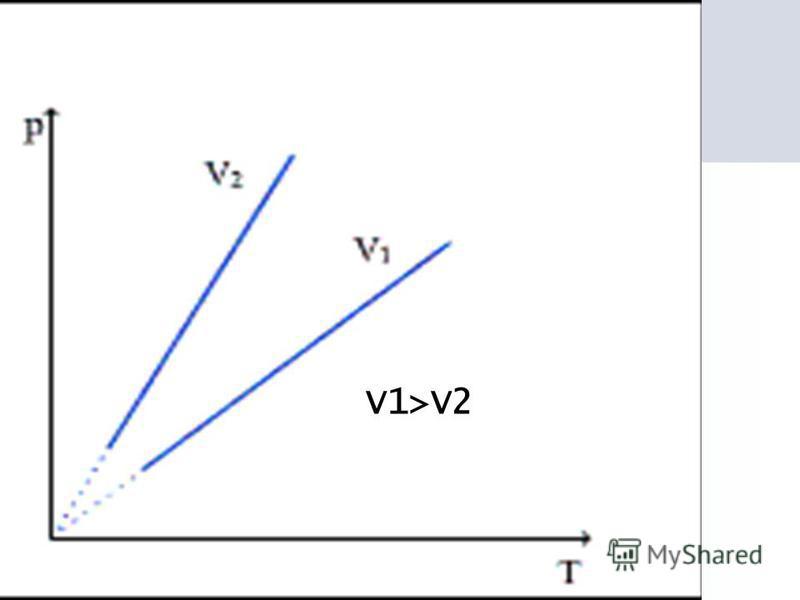 V1>V2