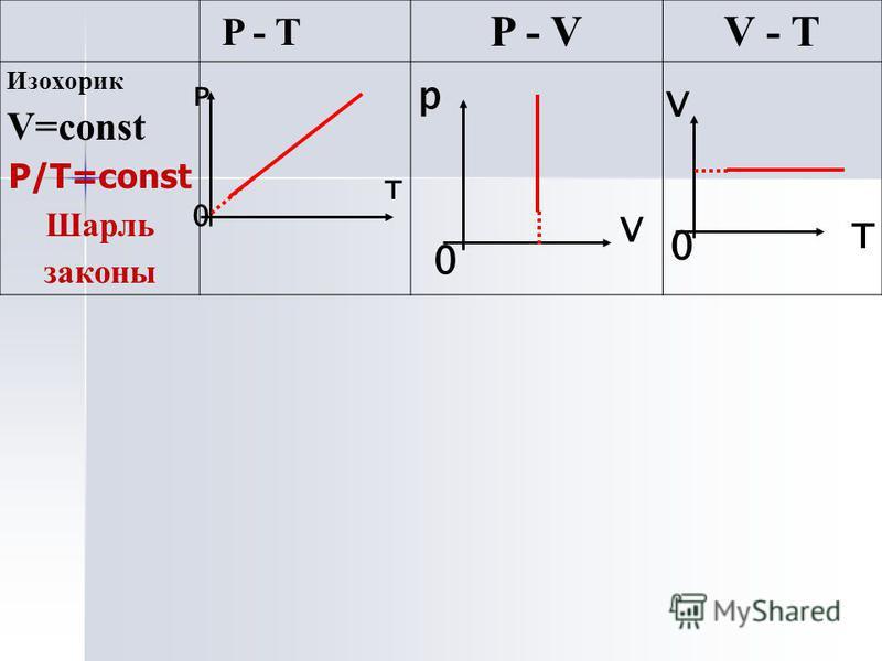 P - VV - T Изохорик V=const P/Т=const Шарль законы P - T P 0 Т 0 V Т 0 р V