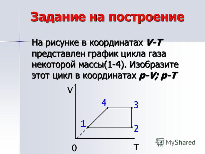 На рисунке в координатах V-T представлен график цикла газа некоторой массы(1-4). Изобразите этот цикл в координатах p-V; p-T V T 1 4 3 2 0 Задание на построение