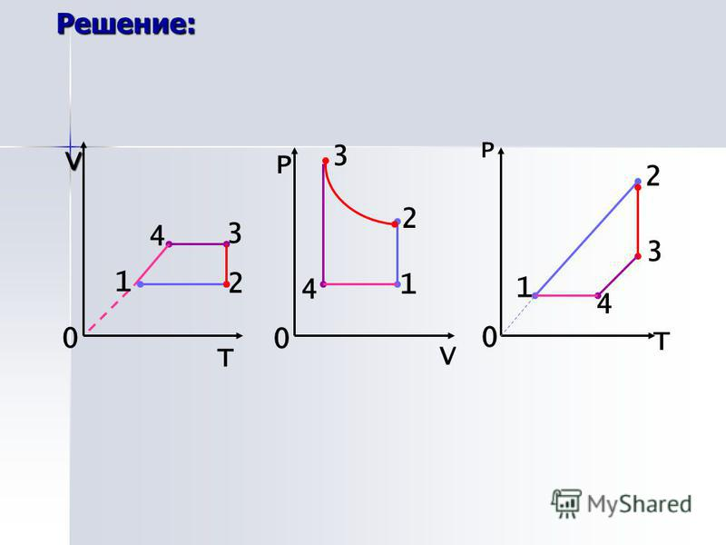 Решение: V T V T Р Р 0 0 0 1 2 3 4 1 2 3 4 1 2 3 4