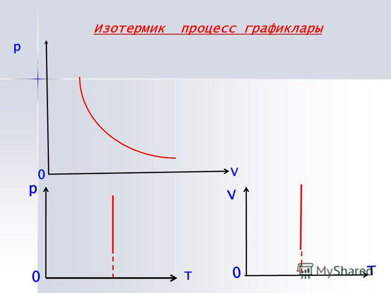 р 0 V 0 V Т Изотермик процесс график лары р Т 0
