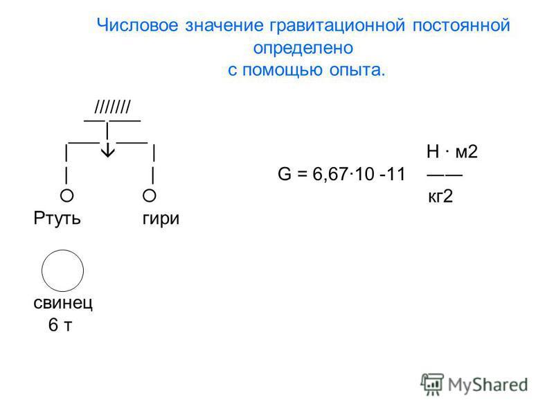 /////// ¯¯|¯¯¯ |¯¯¯ ¯¯¯ | Н · м 2 | | G = 6,67·10 -11 кг 2 Ртуть гири свинец 6 т Числовое значение гравитационной постоянной определено с помощью опыта.