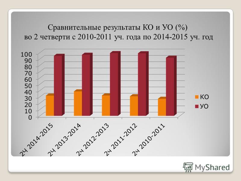 Сравнительные результаты КО и УО (%) во 2 четверти с 2010-2011 уч. года по 2014-2015 уч. год