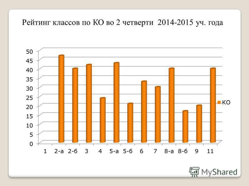 Рейтинг классов по КО во 2 четверти 2014-2015 уч. года