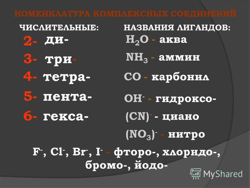 НОМЕНКЛАТУРА КОМПЛЕКСНЫХ СОЕДИНЕНИЙ 2- 4- 3- 5- 6- ди- три- тетра- пента- гекса- ЧИСЛИТЕЛЬНЫЕ:НАЗВАНИЯ ЛИГАНДОВ: H 2 O - аква NH 3 - амин СO - карбонил OН - - гидроксо- (СN) - - циано F -, Cl -, Br -, I - - фтора-, хлорид-, брома-, йодо- (NO 3 ) - -
