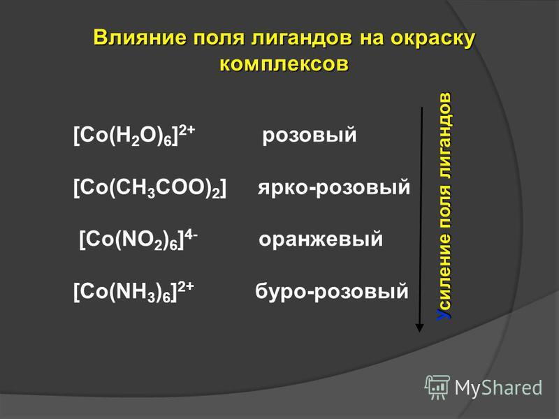 [Co(H 2 O) 6 ] 2+ розовый [Co(CH 3 COO) 2 ] ярко-розовый [Co(NO 2 ) 6 ] 4- оранжевый [Co(NH 3 ) 6 ] 2+ буро-розовый Усиление поля лигандов Влияние поля лигандов на окраску комплексов