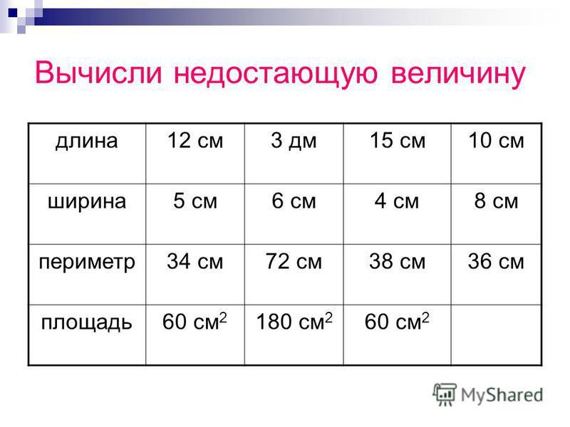 Вычисли недостающую величину длина 12 см 3 дм 15 см 10 см ширина 5 см 6 см 4 см 8 см периметр 34 см 72 см 38 см 36 см площадь 60 см 2 180 см 2 60 см 2
