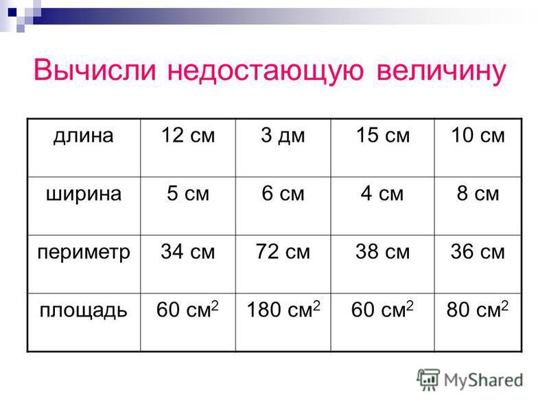 Вычисли недостающую величину длина 12 см 3 дм 15 см 10 см ширина 5 см 6 см 4 см 8 см периметр 34 см 72 см 38 см 36 см площадь 60 см 2 180 см 2 60 см 2 80 см 2