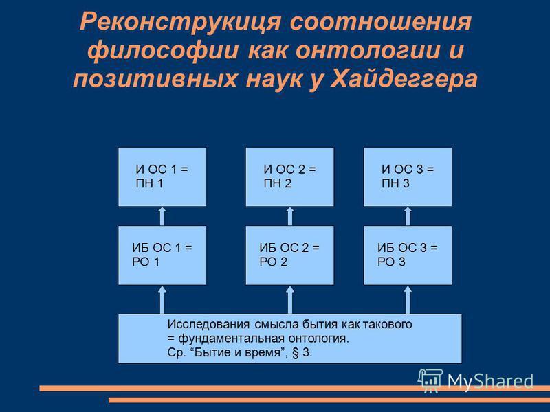 Реконструкиця соотношения философии как онтологии и позитивных наук у Хайдеггера Исследования смысла бытия как такового = фундаментальная онтология. Ср. Бытие и время, § 3. ИБ ОС 1 = РО 1 И ОС 1 ИБ ОС 2 = РО 2 И ОС 2 = ПН 2 И ОС 3 = ПН 3 ИБ ОС 3 = РО