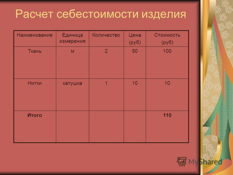Расчет себестоимости изделия Наименование Единица измерения Количество Цена (руб) Стоимость (руб) Тканьм 250100 Ниткикатушка 110 Итого 110