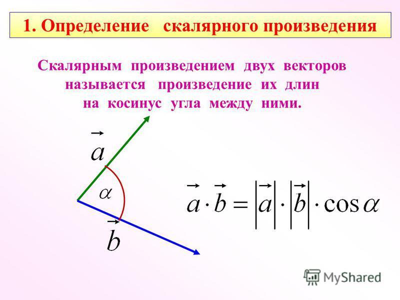 Скалярным произведением двух векторов называется произведение их длин на косинус угла между ними. 1. Определение скалярного произведения