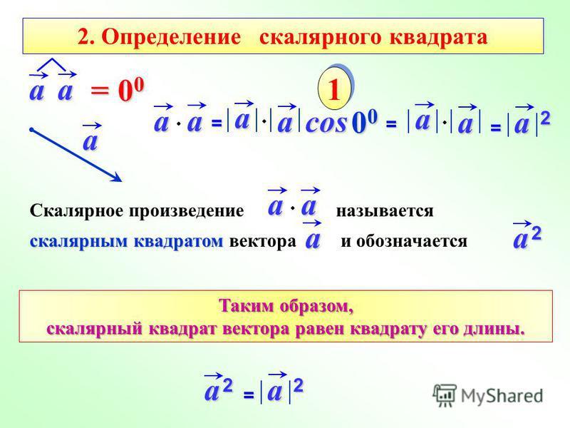 aa= a acosa 00000000 1 1 aa = 00= 00= 00= 00 aa = = a 2 Скалярное произведение называется скалярным квадратом скалярным квадратом вектора и обозначаетсяaaa a 2a 2a 2a 2 Таким образом, скалярный квадрат вектора равен квадрату его длины. a 2a 2a 2a 2=