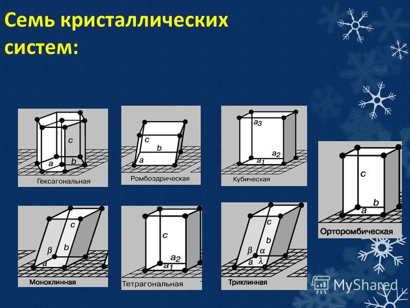Семь кристаллических систем: