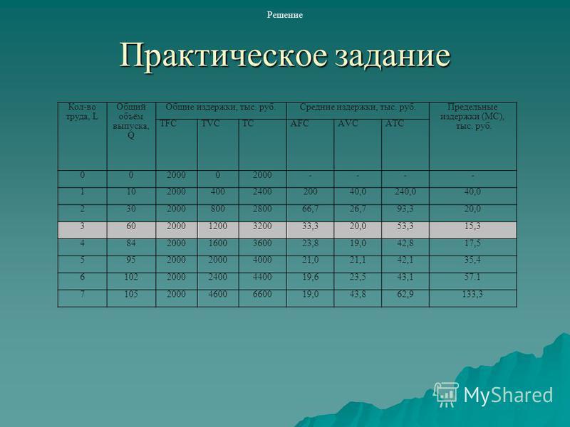 Практическое задание Кол-во труда, L Общий объём выпуска, Q Общие издержки, тыс. руб.Средние издержки, тыс. руб. Предельные издержки (МС), тыс. руб. TFCTVCTСTСАFCАVCАTСАTС 0020000 ---- 1102000400240020040,0240,040,0 2302000800280066,726,793,320,0 360