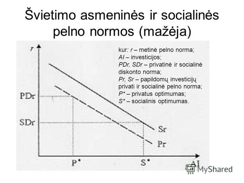 Švietimo asmeninės ir socialinės pelno normos (mažėja) kur: r – metinė pelno norma; AI – investicijos; PDr, SDr – privatinė ir socialinė diskonto norma; Pr, Sr – papildomų investicijų privati ir socialinė pelno norma; P* – privatus optimumas; S* – so