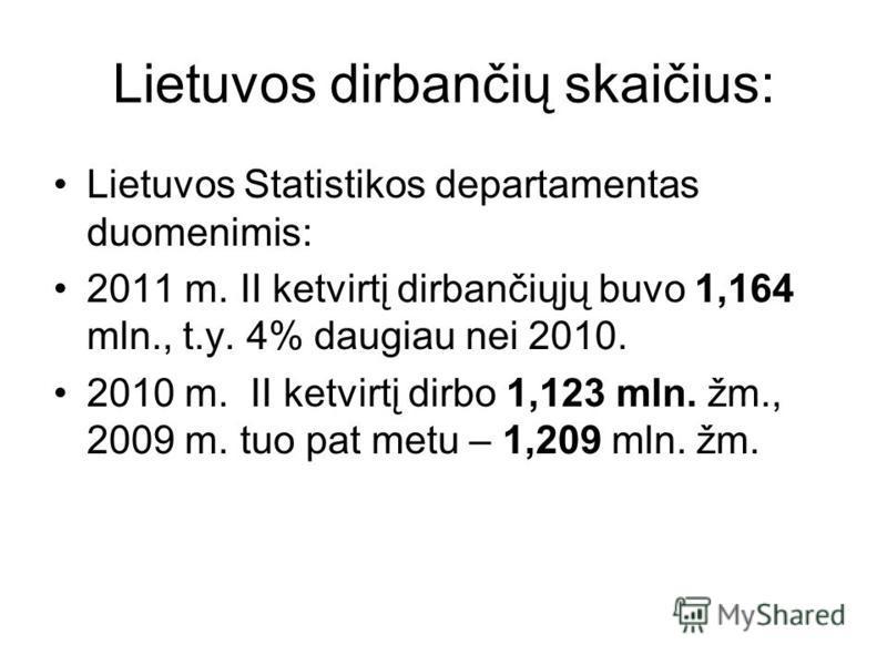 Lietuvos dirbančių skaičius: Lietuvos Statistikos departamentas duomenimis: 2011 m. II ketvirtį dirbančiųjų buvo 1,164 mln., t.y. 4% daugiau nei 2010. 2010 m. II ketvirtį dirbo 1,123 mln. žm., 2009 m. tuo pat metu – 1,209 mln. žm.