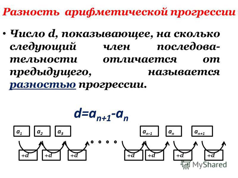 Разность арифметической прогрессии Число d, показывающее, на сколько следующий член последовательности отличается от предыдущего, называется разностью прогрессии. d=a n+1 -a n +d+d+d+d+d+d+d+d+d+d+d+d+d+d a2a2 a1a1 a3a3 anan a n-1 a n+1