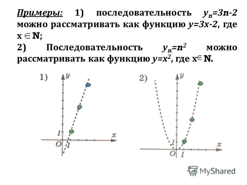 Примеры: 1) последовательность у n =3 n -2 можно рассматривать как функцию у=3 х-2, где х N ; 2) Последовательность у n = n 2 можно рассматривать как функцию у=х 2, где х N.