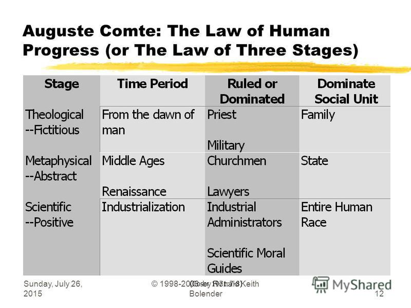 Sunday, July 26, 2015 © 1998-2006 by Ronald Keith Bolender12 Auguste Comte: The Law of Human Progress (or The Law of Three Stages) (Coser 1971:7-8)