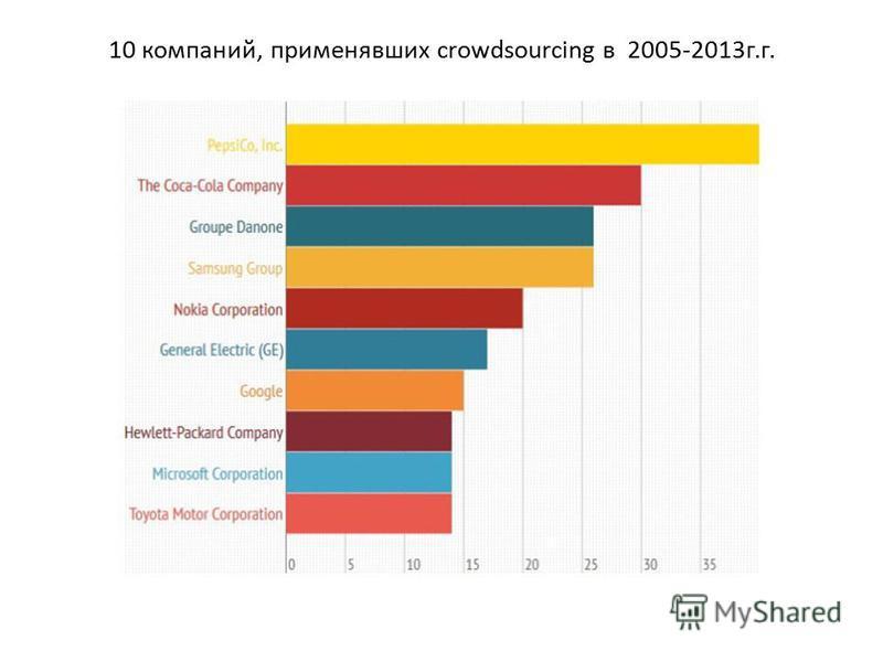 10 компаний, применявших crowdsourcing в 2005-2013 г.г.