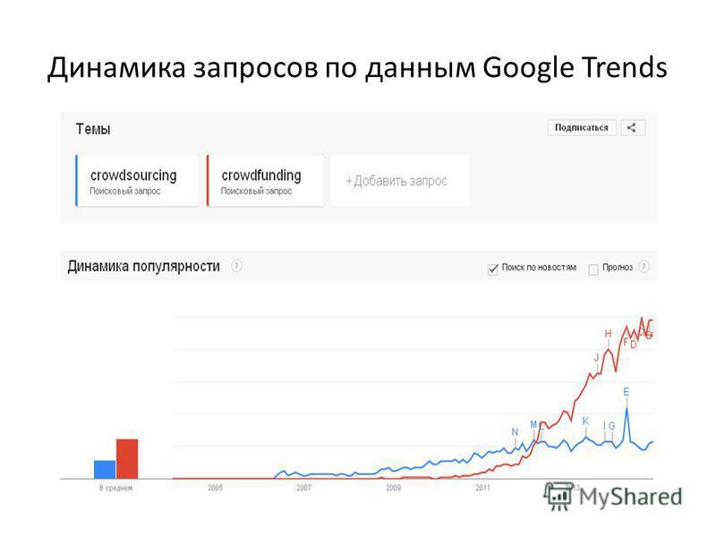 Динамика запросов по данным Google Trends
