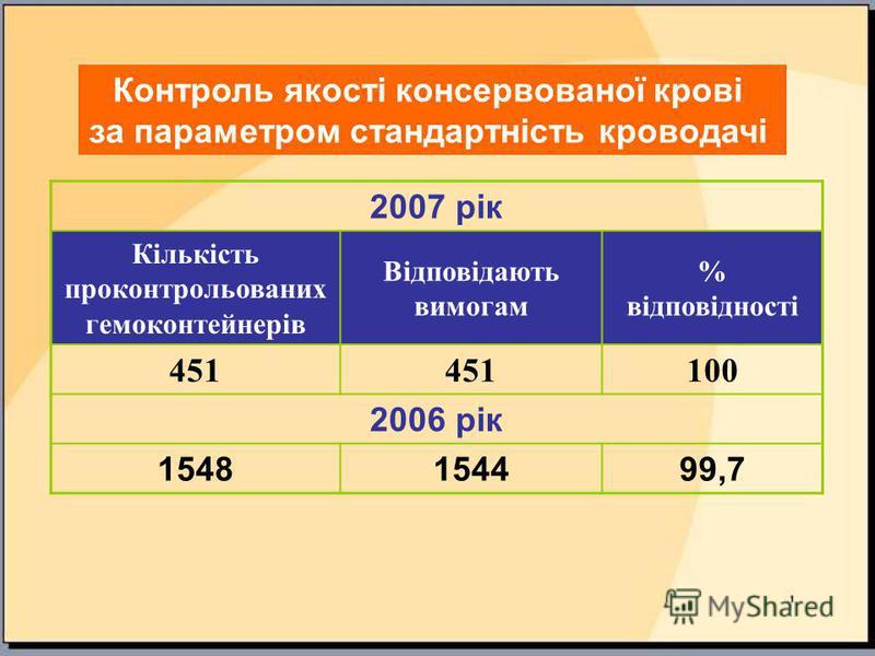 2007 рік Кількість проконтрольованих гемоконтейнерів Відповідають вимогам % відповідності 451 100 2006 рік 1548154499,7 Контроль якості консервованої крові за параметром стандартність кроводачі